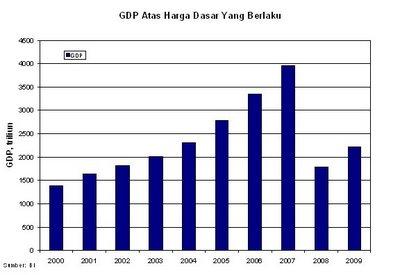 Pendapatan Nasional Pembelajaran Ekonomi