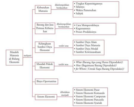 Sistem-Sistem Ekonomi Kelas X